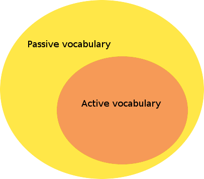 Active and passive vocabulary