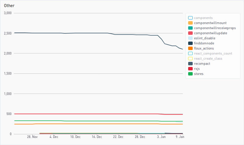Other monitoring graphs